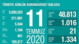 Türkiye 11 Temmuz vaka tablosu