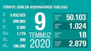 Türkiye 9 Temmuz vaka tablosu